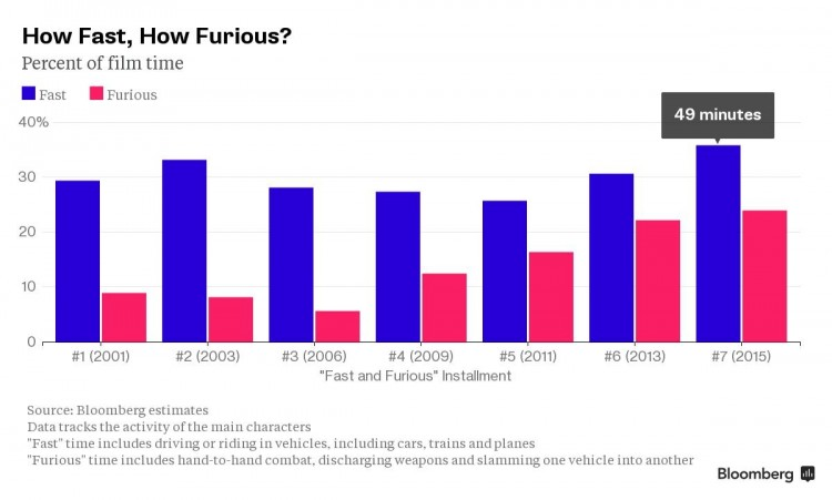 fast and furious graph