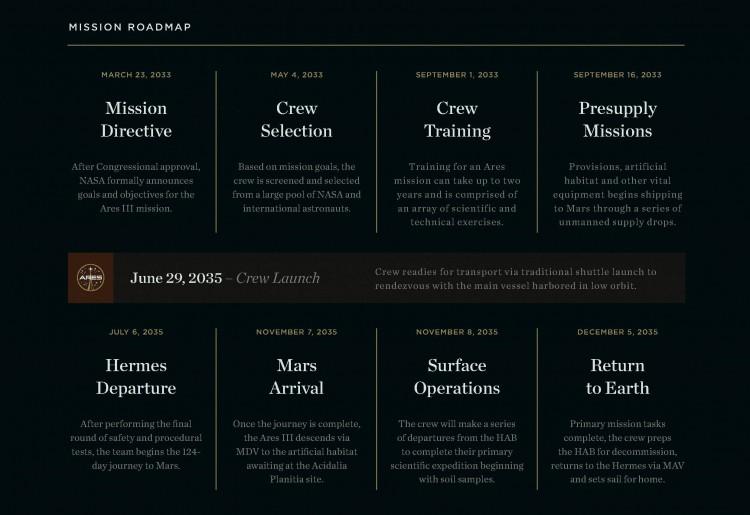 the martian hermes timeline